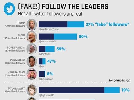 ट्विटर पर PM, राहुल समेत कई हस्तियों के ज्यादातर फॉलोअर्स हैं फर्जीः रिपोर्ट