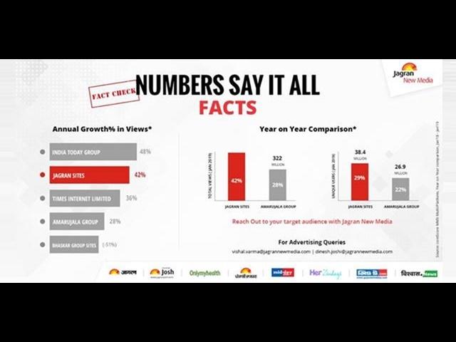 जागरण न्यू मीडिया बना देश का सबसे तेजी से बढ़ने वाला हिंदी डिजिटल मीडिया समूह