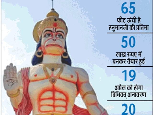 Hanuman Jayanti 2019: यहां हनुमान जयंती पर 65 फीट की भव्य मूर्ति का होगा अनावरण