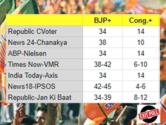 Maharashtra Exit Poll 2019: एग्जिट पोल्स का रुझान, महाराष्ट्र में भाजपा-शिवसेना का रहेगा जलवा कायम