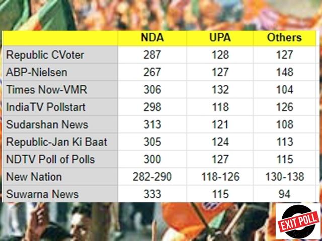 Exit Polls बोले - '...आएगा तो मोदी ही', जानिए NDA को कितनी सीट मिलने के आसार
