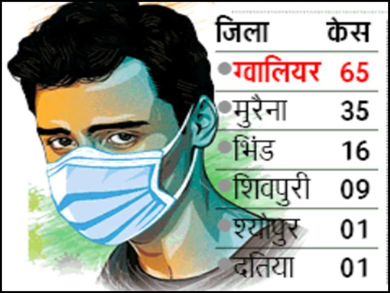 Gwalior Chambal Coronavirus News Update : ग्वालियर में शनिवार को पहली बार एक साथ 65 कोरोना पॉजिटिव मिले