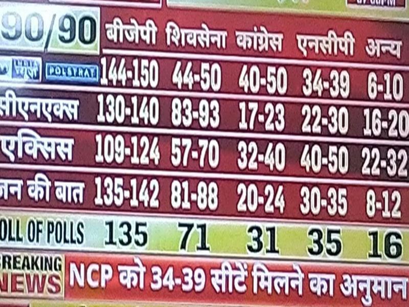 Poll of Exit Polls: एग्जिट पोल में महाराष्ट्र और हरियाणा में भाजपा को प्रचंड बहुमत का दावा