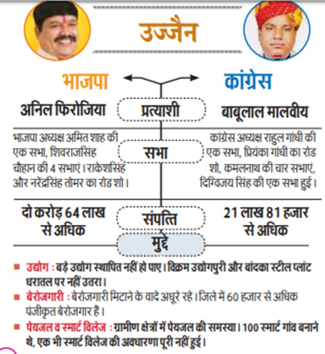 Ujjain Lok Sabha Elections 2019 : BJP के सामने है ये चुनौती, कांग्रेस इसलिए उत्साहित