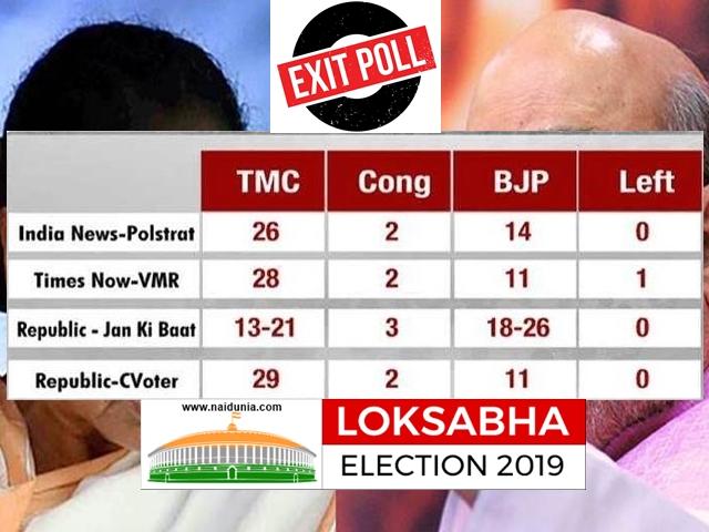 West Begal Elections Exit Poll 2019 : पश्चिम बंगाल में दीदी को नुकसान, भाजपा को बड़ा फायदा